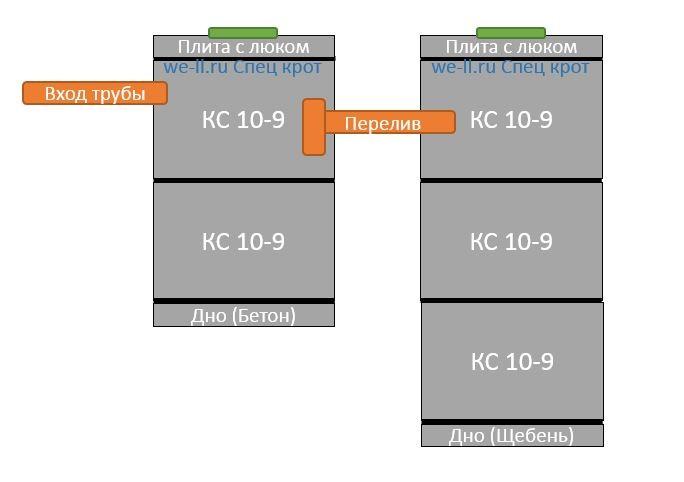 Септик 2-2-3